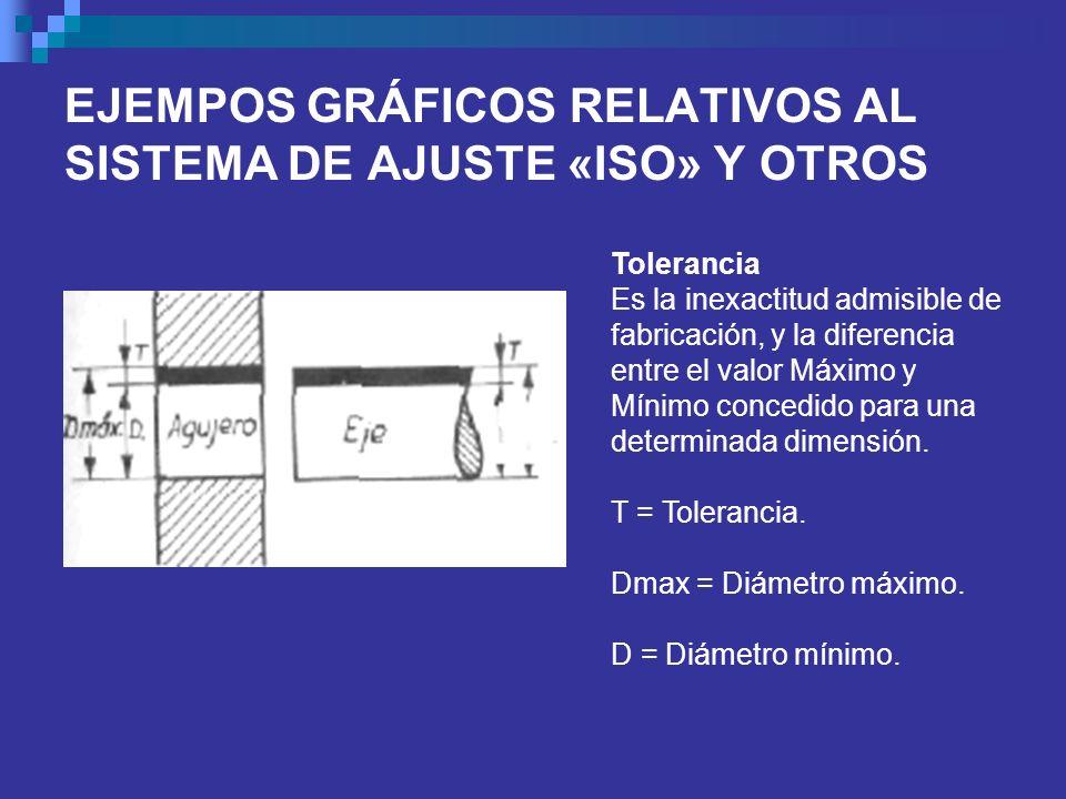 EJEMPOS GRÁFICOS RELATIVOS AL SISTEMA DE AJUSTE «ISO» Y OTROS