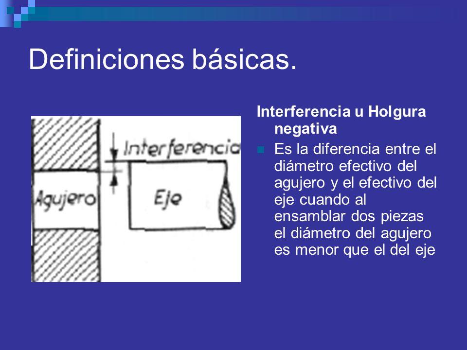 Definiciones básicas. Interferencia u Holgura negativa