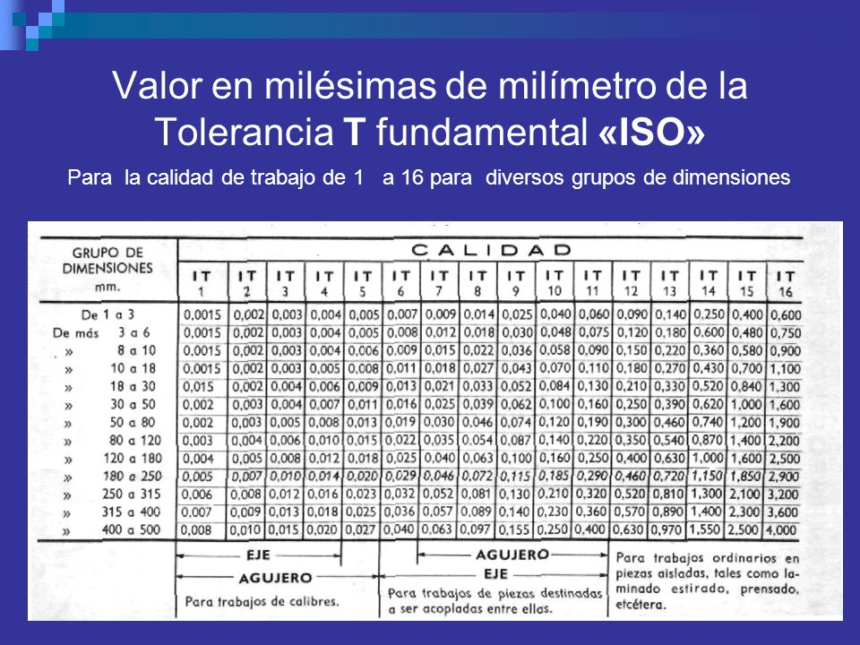 Valor en milésimas de milímetro de la Tolerancia T fundamental «ISO»