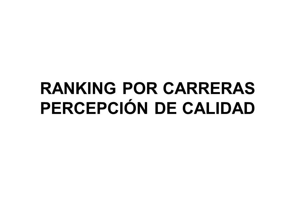 RANKING POR CARRERAS PERCEPCIÓN DE CALIDAD