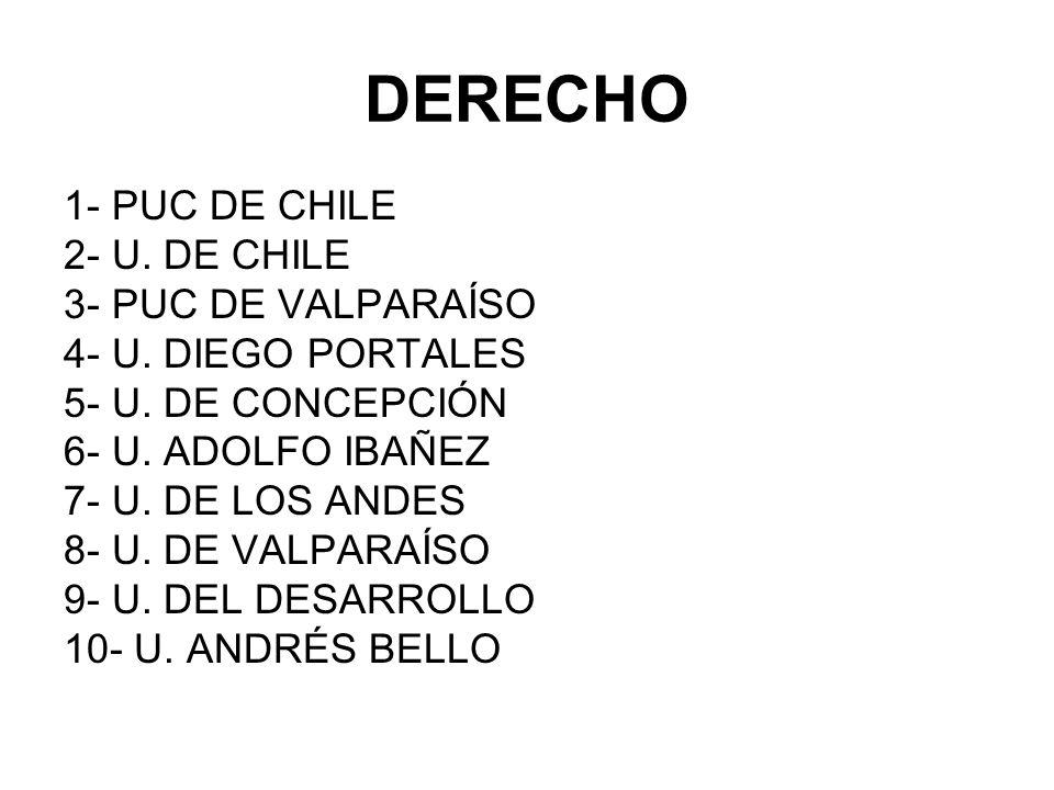 DERECHO 1- PUC DE CHILE 2- U. DE CHILE 3- PUC DE VALPARAÍSO
