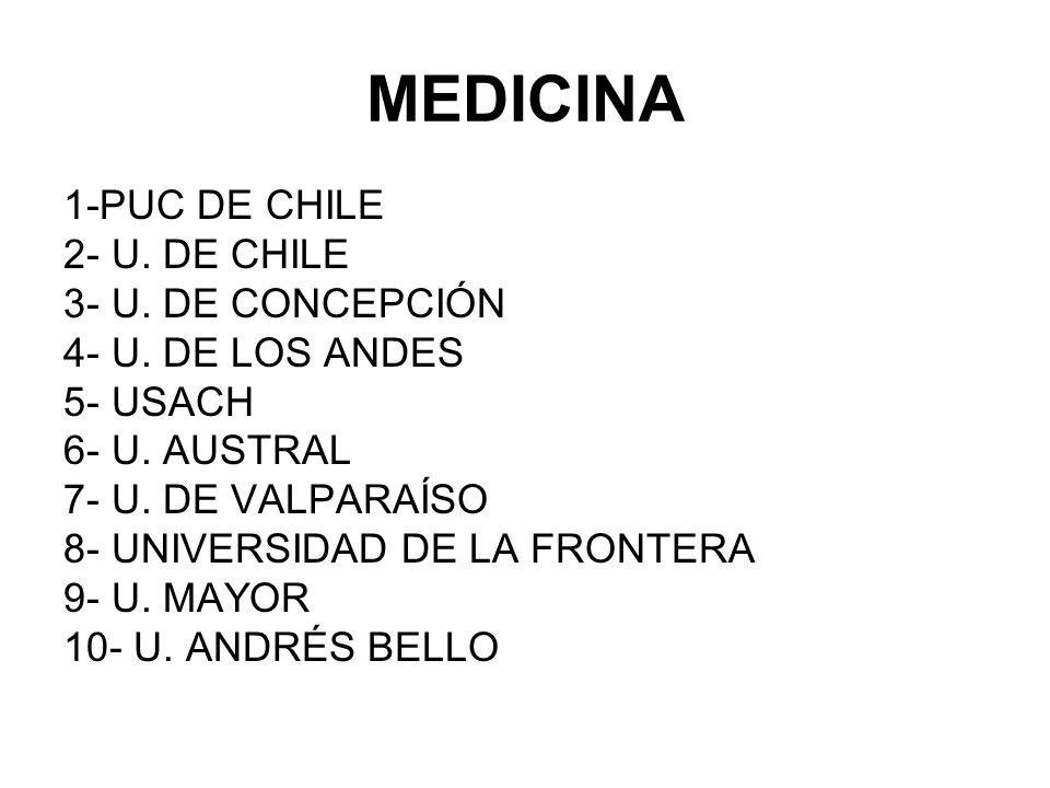 MEDICINA 1-PUC DE CHILE 2- U. DE CHILE 3- U. DE CONCEPCIÓN