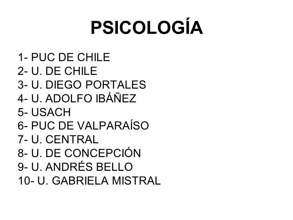 PSICOLOGÍA 1- PUC DE CHILE 2- U. DE CHILE 3- U. DIEGO PORTALES