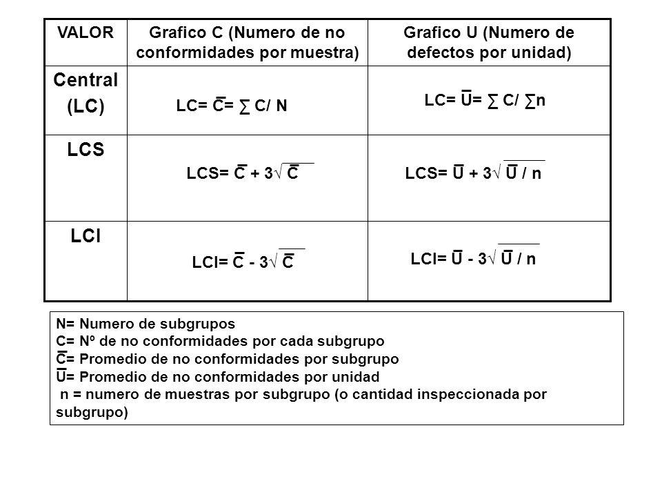 Central (LC) LCS LCI Grafico U (Numero de defectos por unidad)