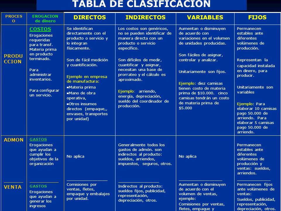 TABLA DE CLASIFICACION