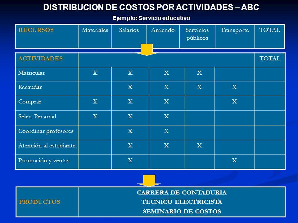 DISTRIBUCION DE COSTOS POR ACTIVIDADES – ABC