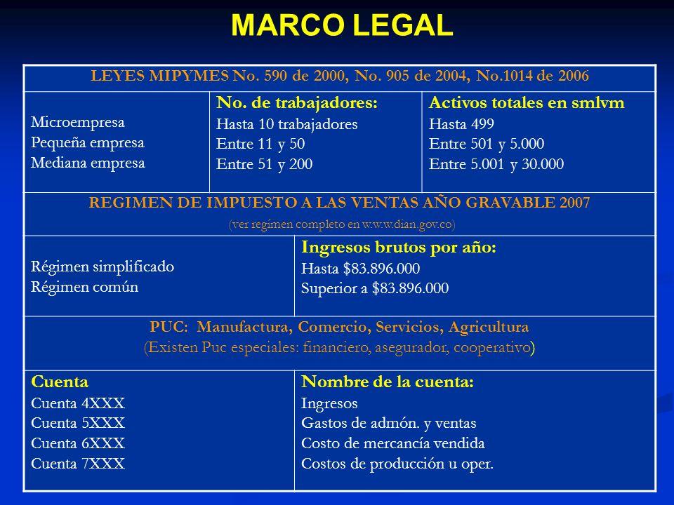 MARCO LEGAL No. de trabajadores: Activos totales en smlvm