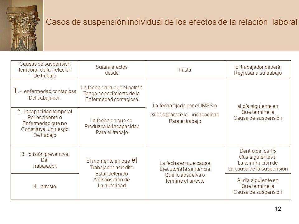 Casos de suspensión individual de los efectos de la relación laboral