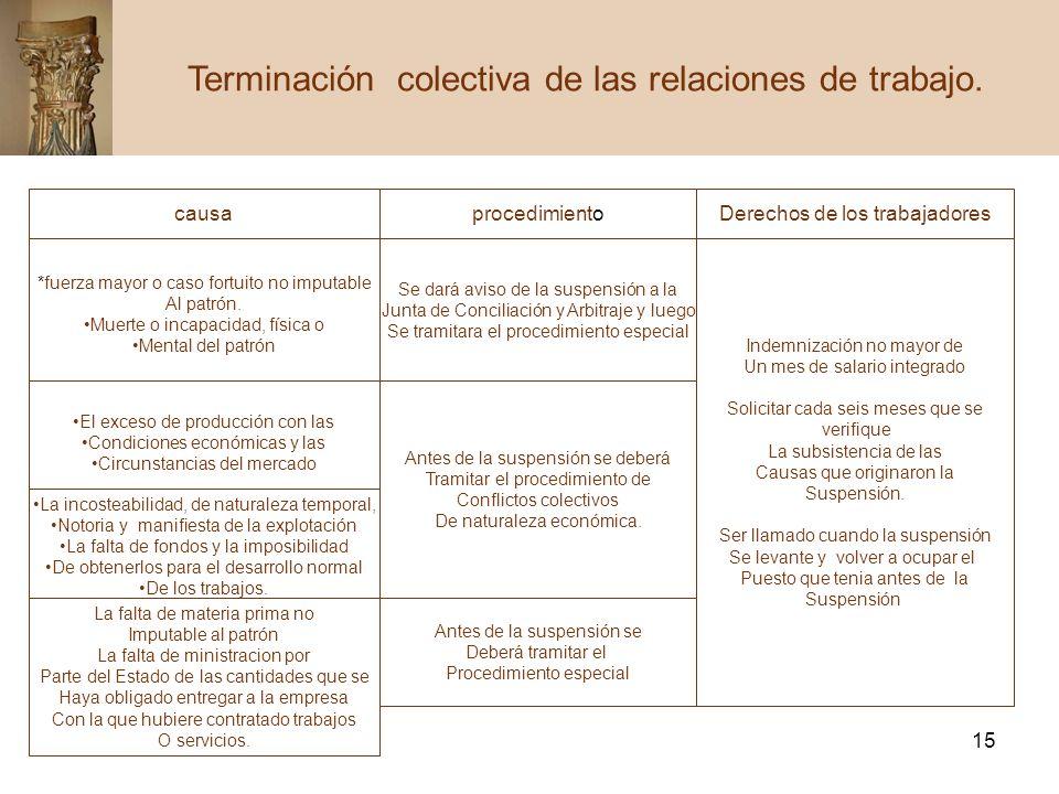 Terminación colectiva de las relaciones de trabajo.