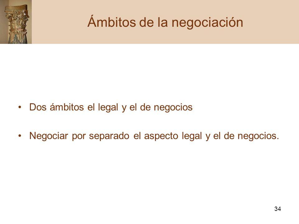 Ámbitos de la negociación