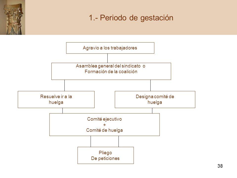 1.- Periodo de gestación Agravio a los trabajadores