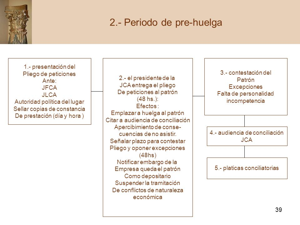 2.- Periodo de pre-huelga