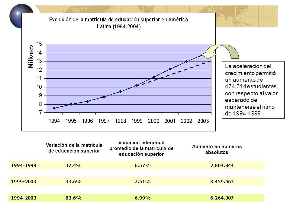 La aceleración del crecimiento permitió un aumento de 474