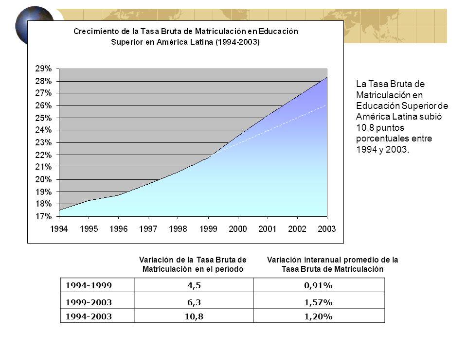 La Tasa Bruta de Matriculación en Educación Superior de América Latina subió 10,8 puntos porcentuales entre 1994 y 2003.