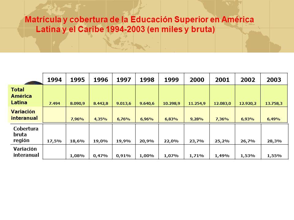 Matrícula y cobertura de la Educación Superior en América Latina y el Caribe 1994-2003 (en miles y bruta)