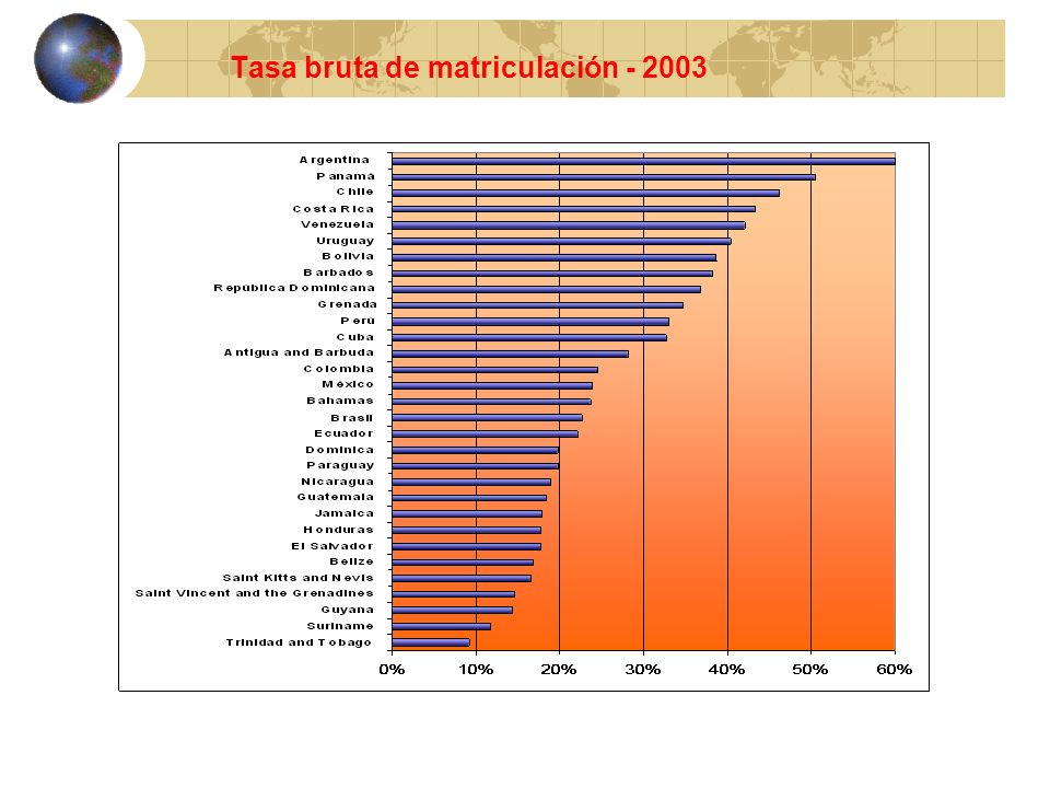 Tasa bruta de matriculación - 2003