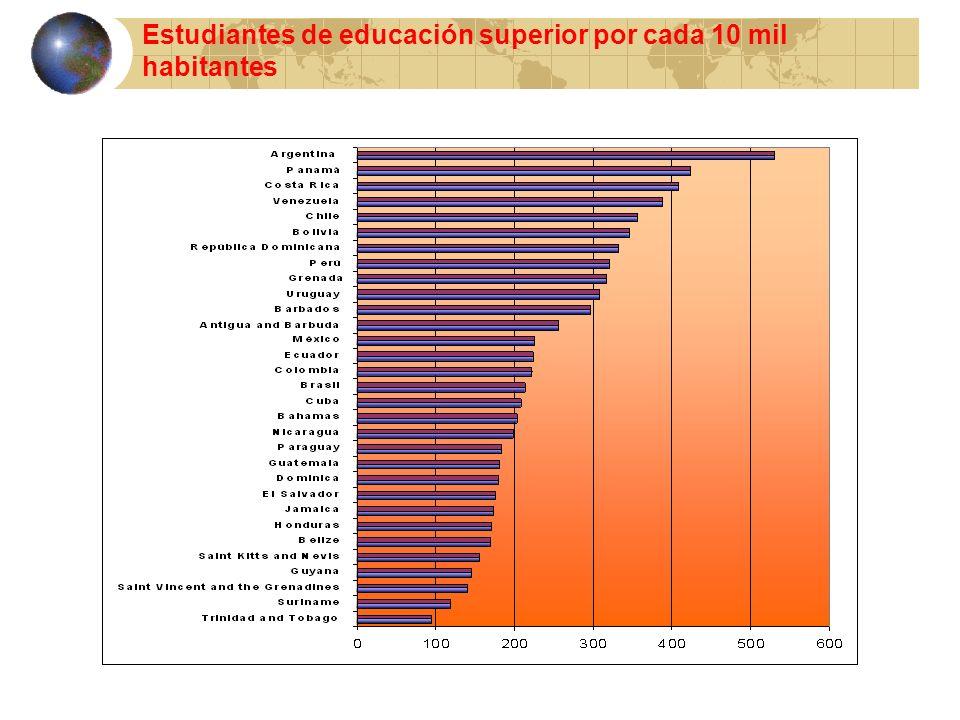 Estudiantes de educación superior por cada 10 mil habitantes