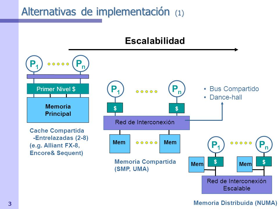 Alternativas de implementación (1)