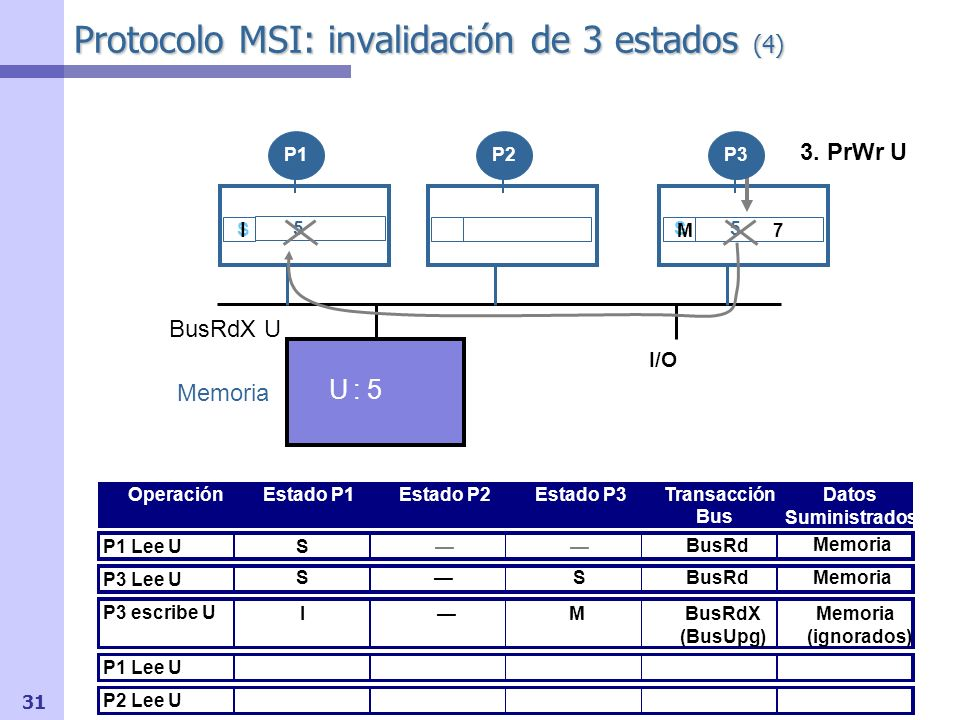 Protocolo MSI: invalidación de 3 estados (4)
