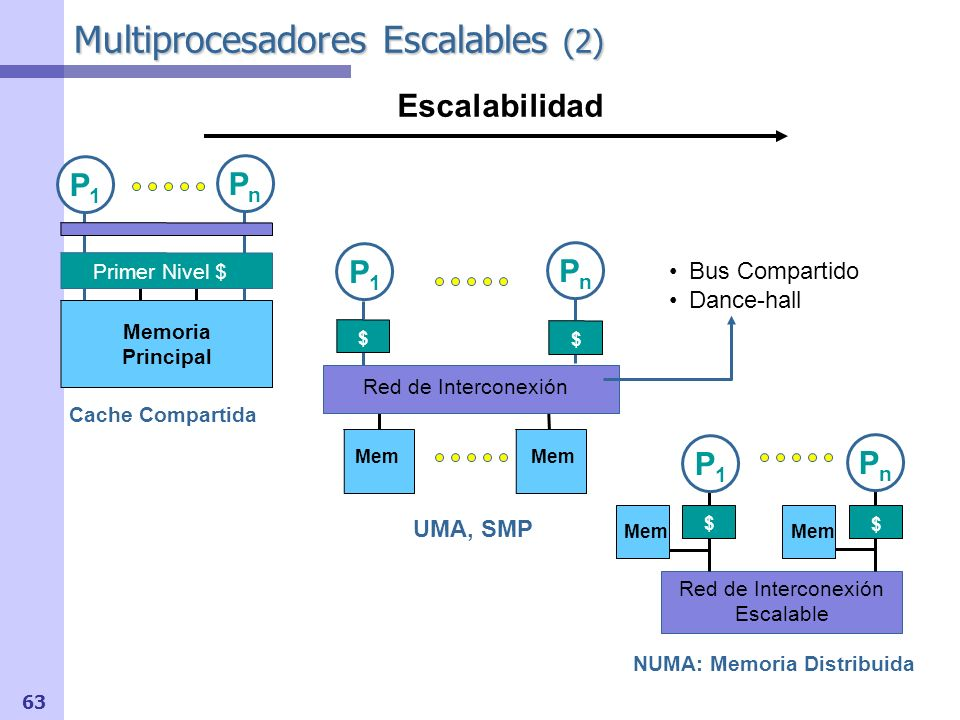Multiprocesadores Escalables (2)