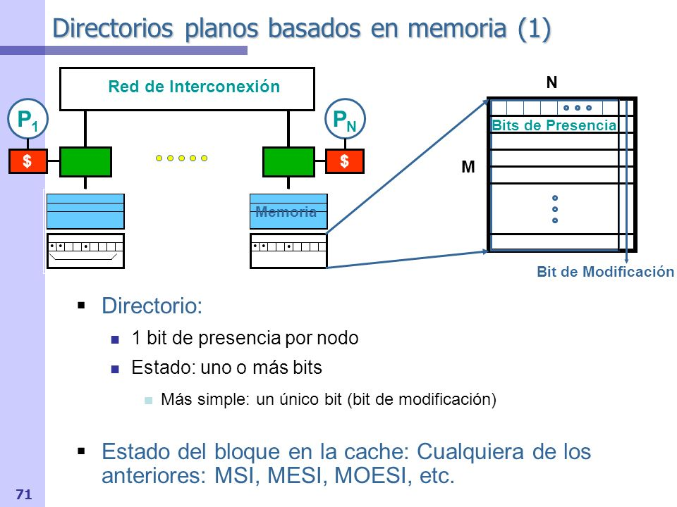 Directorios planos basados en memoria (1)