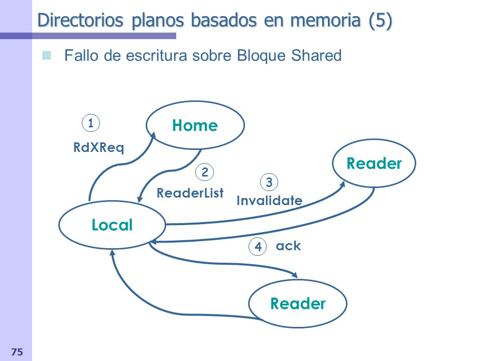 Directorios planos basados en memoria (5)