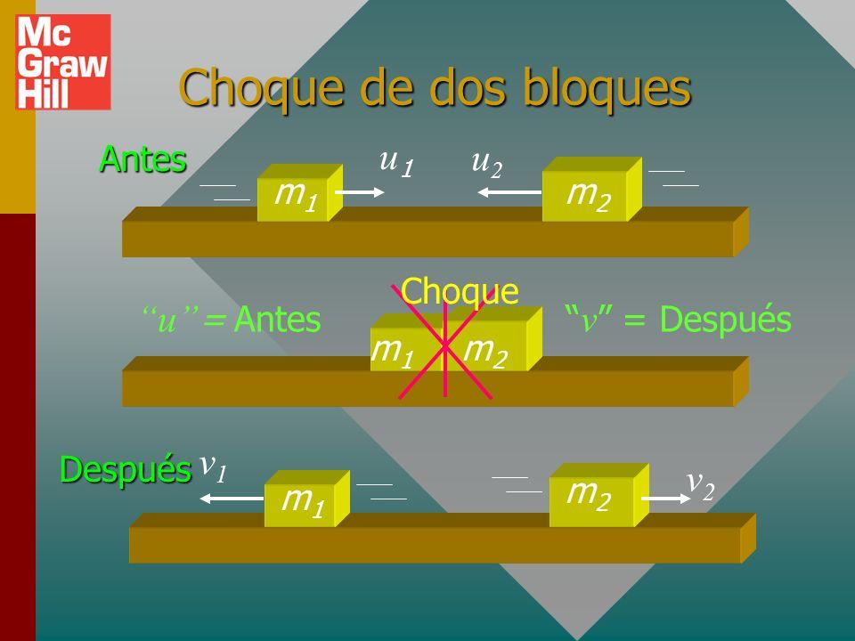 Choque de dos bloques u1 u2 u = Antes v1 v2 m1 m2 Antes Choque m1 B