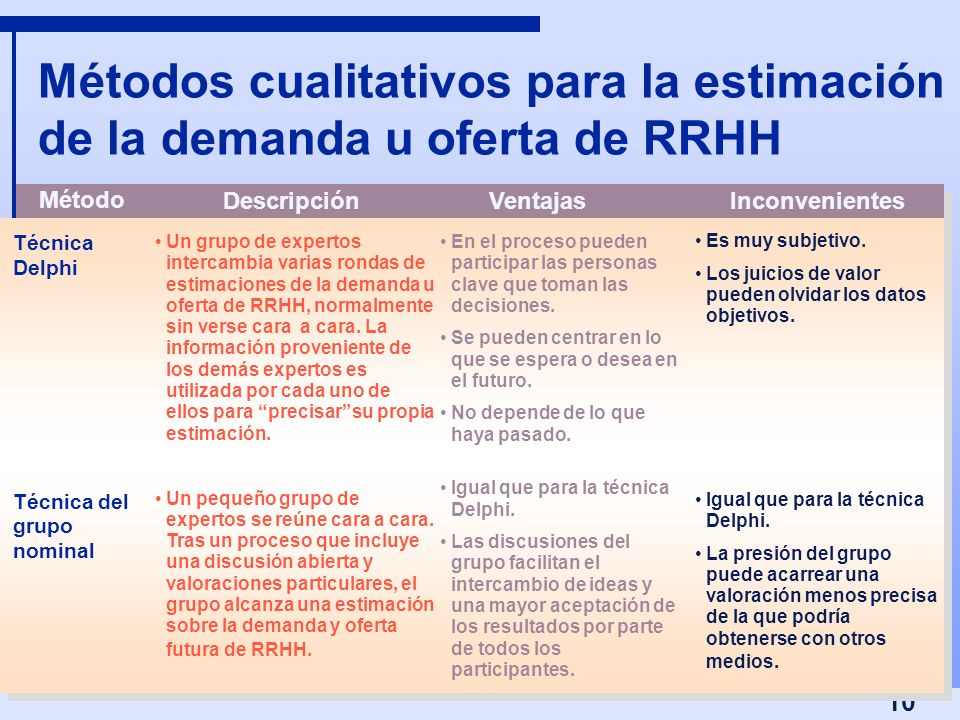 Métodos cualitativos para la estimación de la demanda u oferta de RRHH