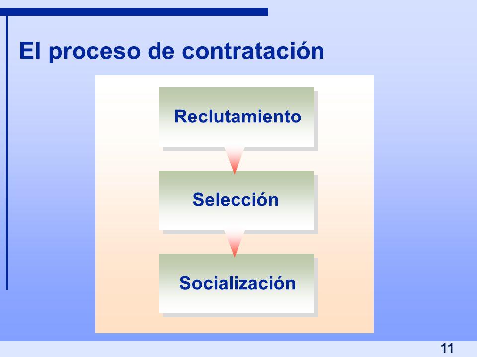 El proceso de contratación