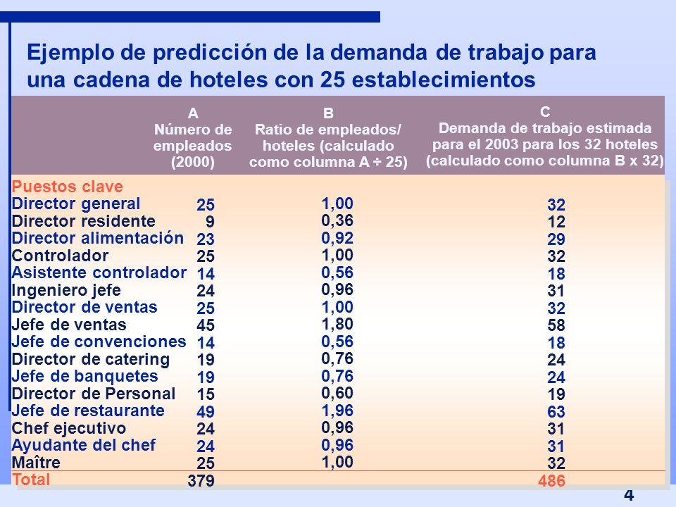 Ejemplo de predicción de la demanda de trabajo para una cadena de hoteles con 25 establecimientos