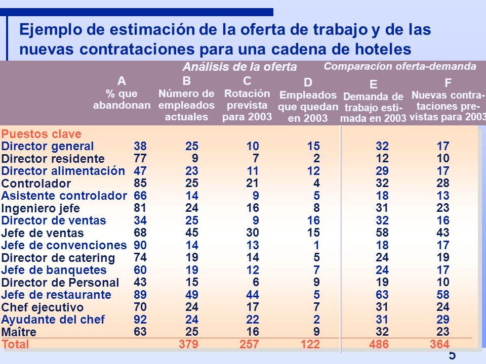 Ejemplo de estimación de la oferta de trabajo y de las nuevas contrataciones para una cadena de hoteles