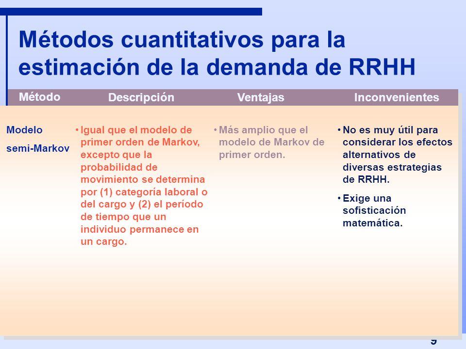 Métodos cuantitativos para la estimación de la demanda de RRHH
