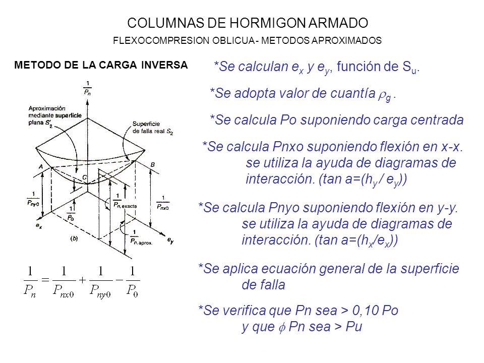 *Se calculan ex y ey, función de Su.