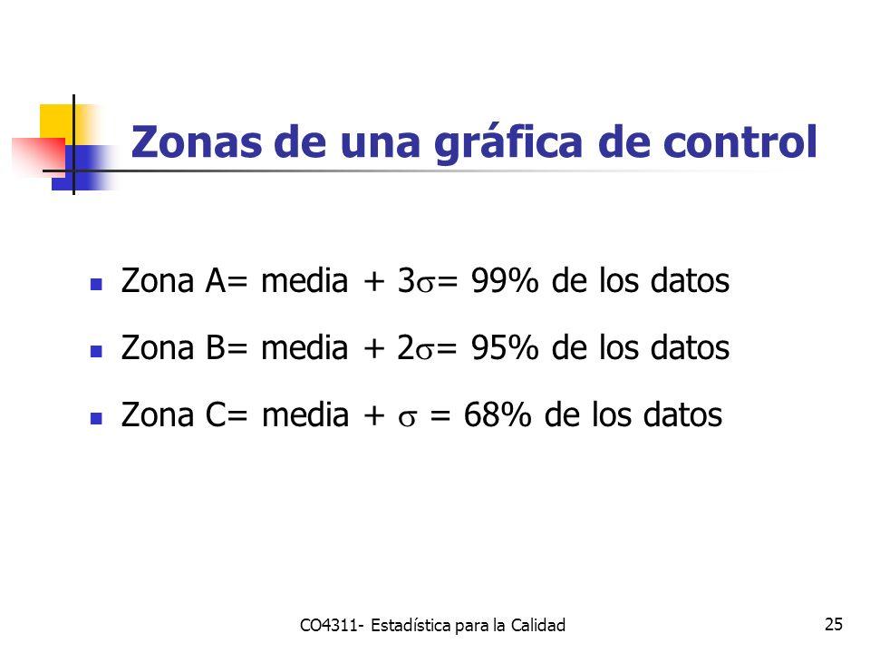 Zonas de una gráfica de control