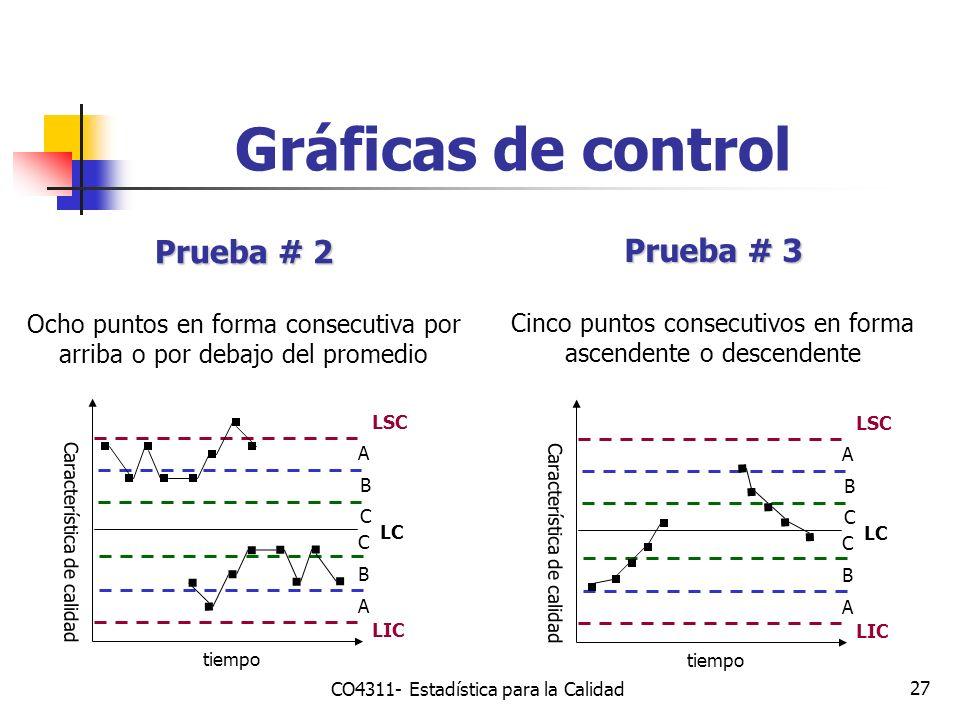 Gráficas de control Prueba # 2 Prueba # 3