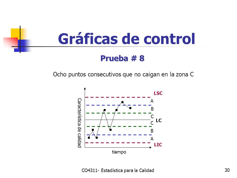 Gráficas de control Prueba # 8