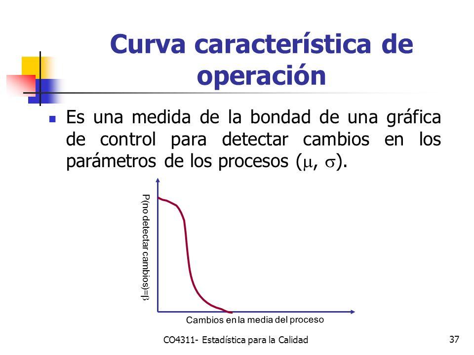 Curva característica de operación