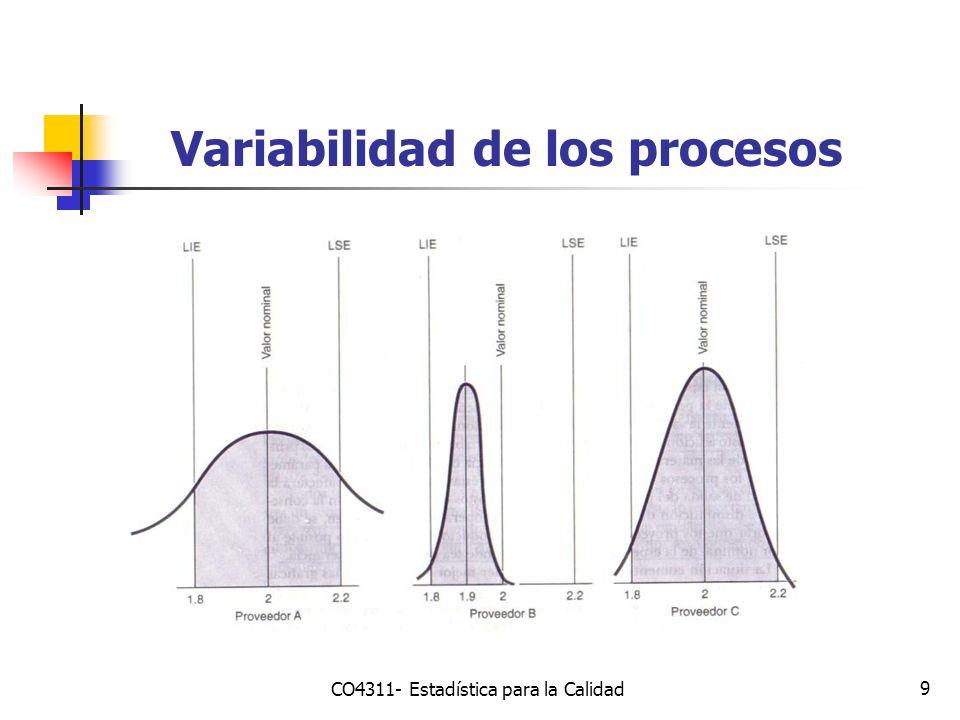 Variabilidad de los procesos