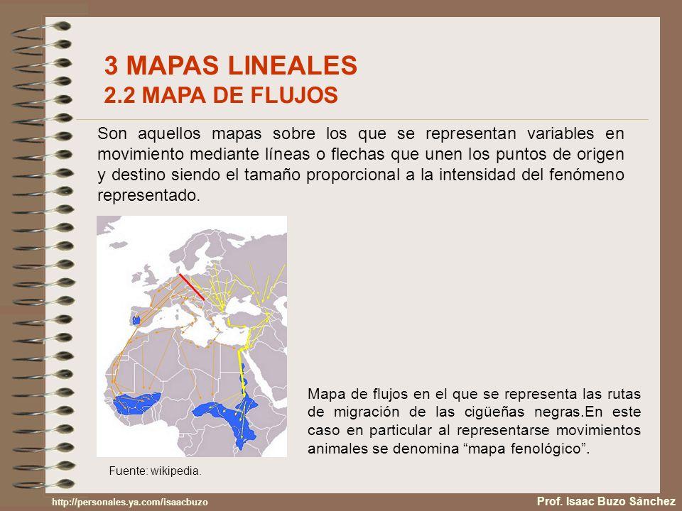 3 MAPAS LINEALES 2.2 MAPA DE FLUJOS