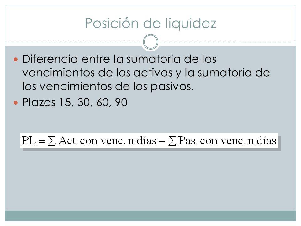 Posición de liquidezDiferencia entre la sumatoria de los vencimientos de los activos y la sumatoria de los vencimientos de los pasivos.