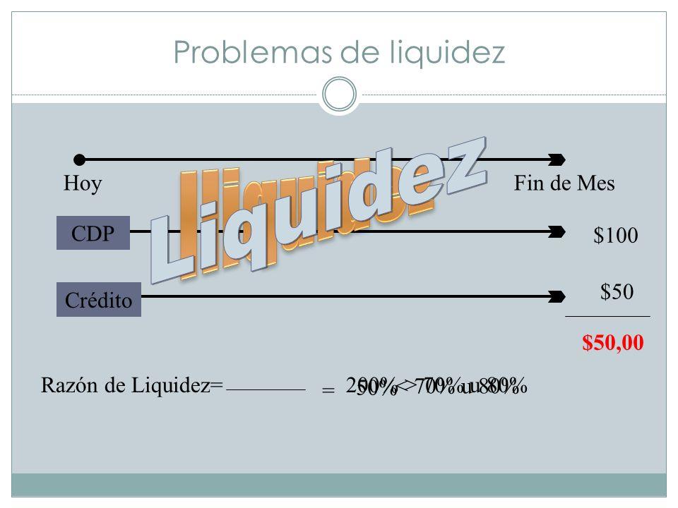 Liquidez Iliquidez Problemas de liquidez Hoy Fin de Mes CDP $100 $50