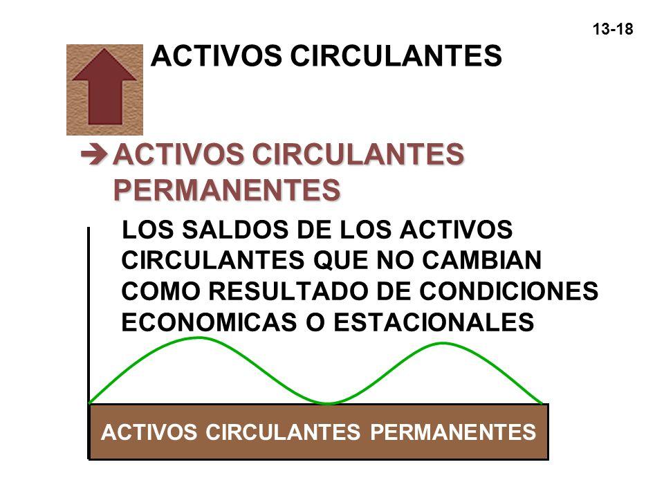 ACTIVOS CIRCULANTES PERMANENTES