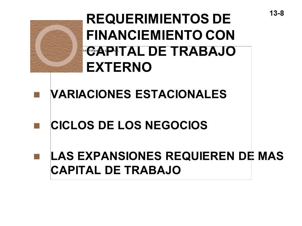 REQUERIMIENTOS DE FINANCIEMIENTO CON CAPITAL DE TRABAJO EXTERNO