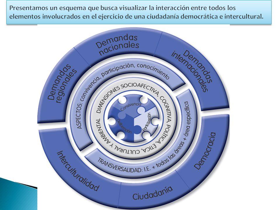 Presentamos un esquema que busca visualizar la interacción entre todos los elementos involucrados en el ejercicio de una ciudadanía democrática e intercultural.