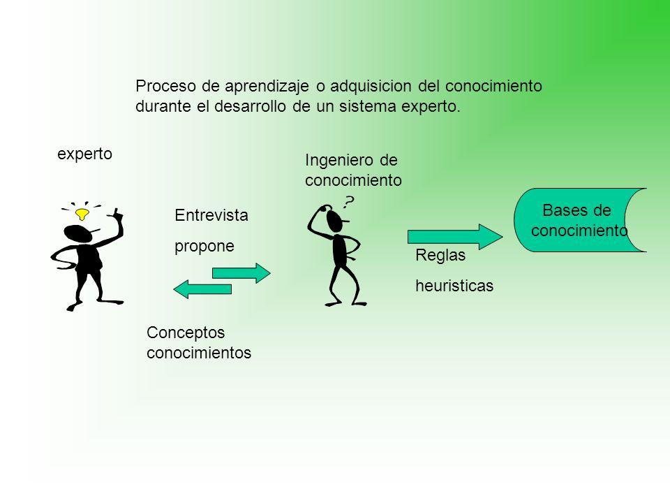 Proceso de aprendizaje o adquisicion del conocimiento durante el desarrollo de un sistema experto.