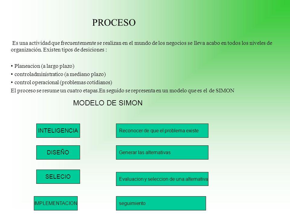 PROCESO MODELO DE SIMON