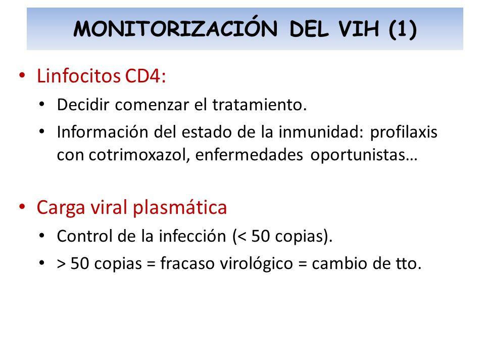 MONITORIZACIÓN DEL VIH (1)