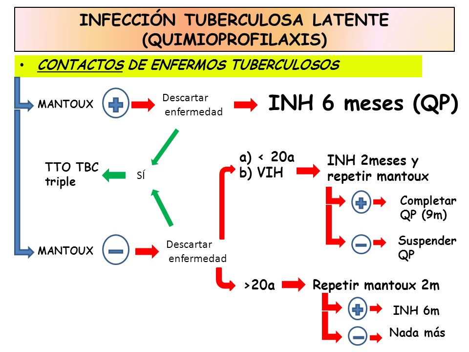 INFECCIÓN TUBERCULOSA LATENTE (QUIMIOPROFILAXIS)