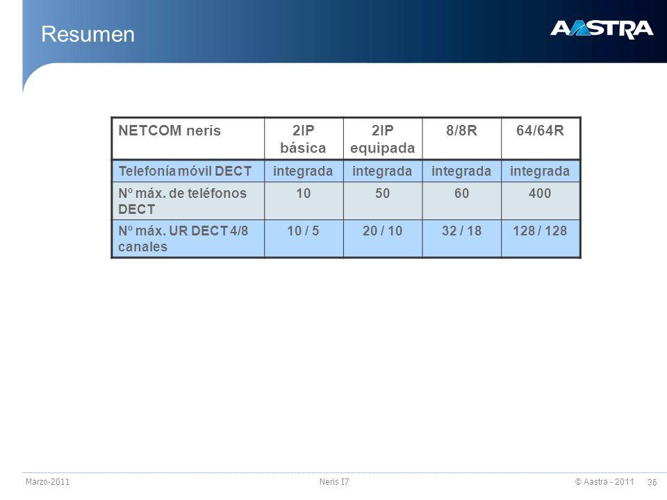 Resumen NETCOM neris 2IP básica 2IP equipada 8/8R 64/64R