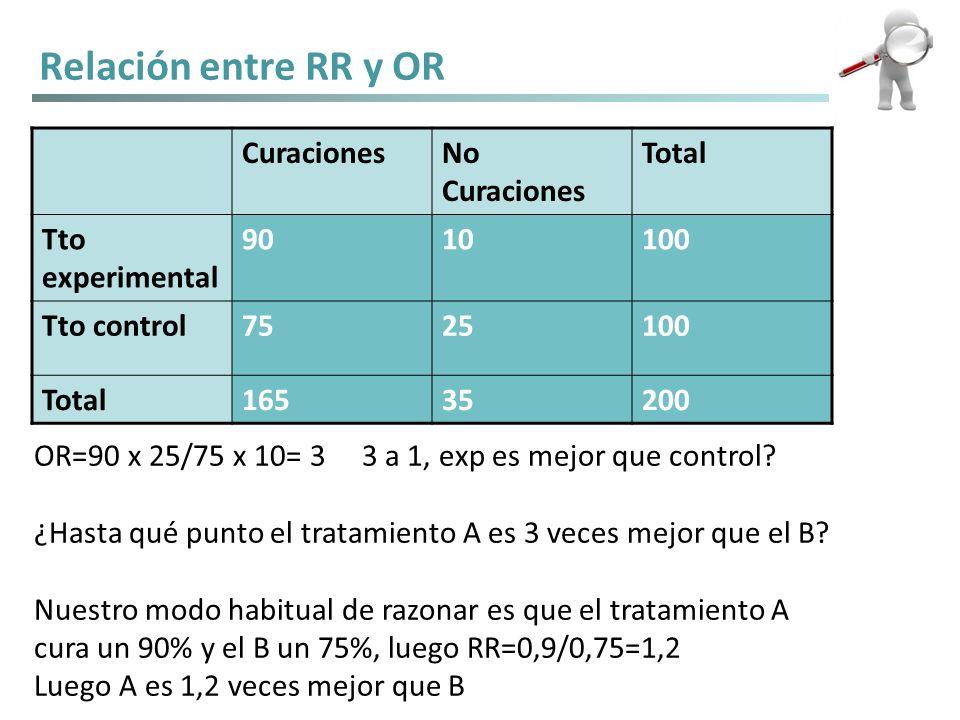Relación entre RR y OR Curaciones No Curaciones Total Tto experimental